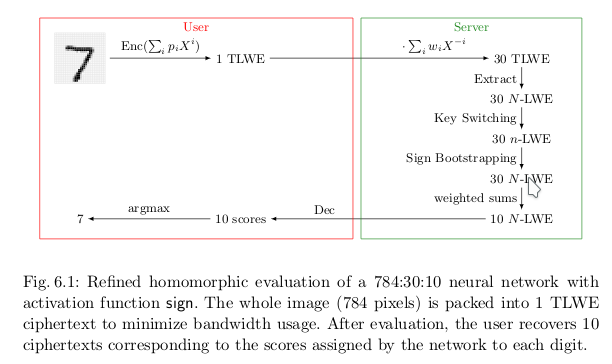 Fast Homomorphic Evaluation of Deep Discretized Neural Networks https://eprint.iacr.org/2017/1114.pdf page 25